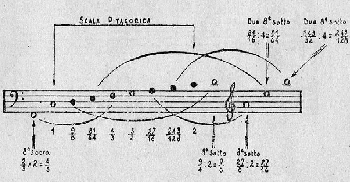 math music
