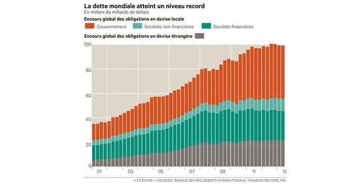 debito mondiale