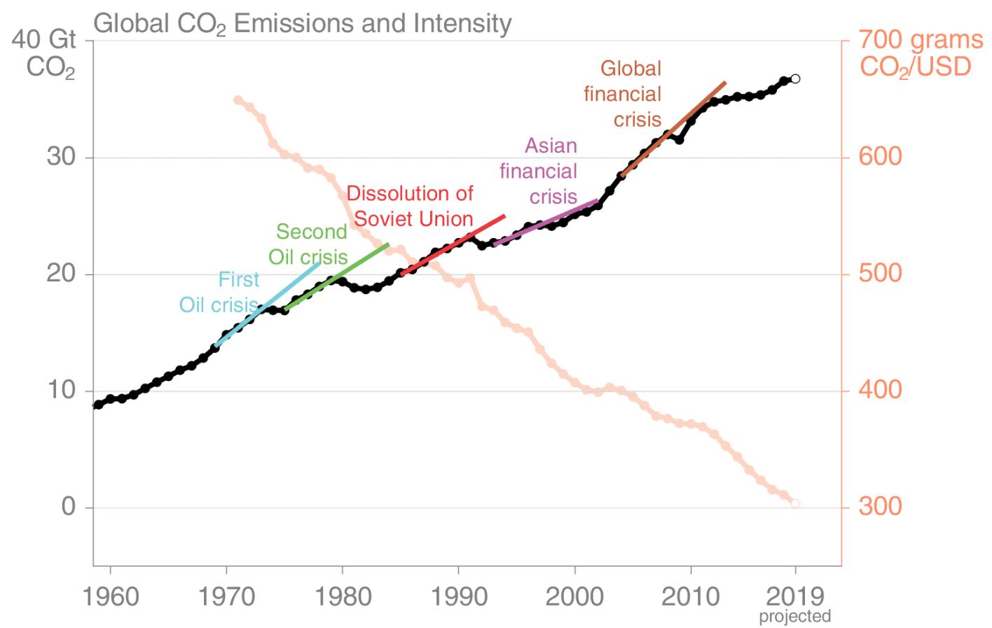 2020.04.30 Grafico emissioni CO2