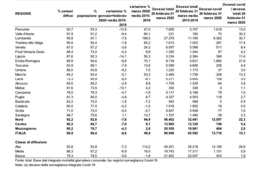 Rapporto Istat Iss